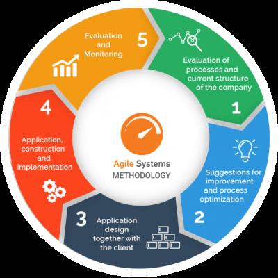 MethodologyAgile-1.png